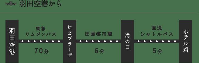 羽田空港からHOTEL KSPまでのアクセス方法①