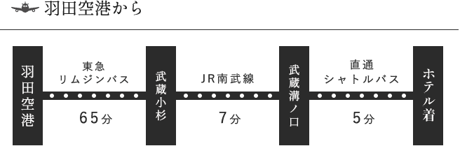 羽田空港からHOTEL KSPまでのアクセス方法②