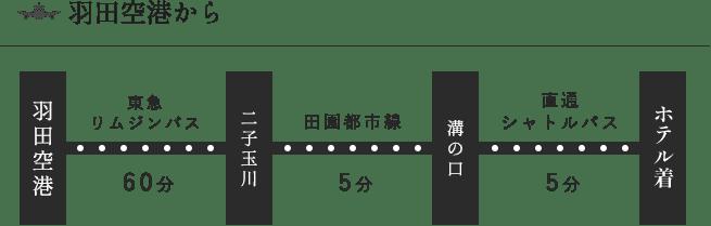 羽田空港からHOTEL KSPまでのアクセス方法③