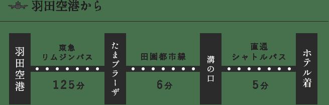 羽田空港からHOTEL KSPまでのアクセス方法④
