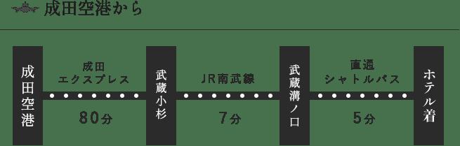 成田空港からHOTEL KSPまでのアクセス方法①