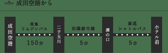 成田空港からHOTEL KSPまでのアクセス方法②